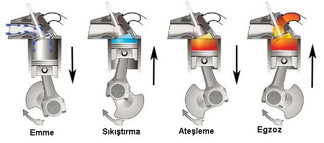 4 zamanlı dizel motor