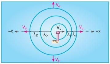 kaynağın hızı dalganın hızından küçükse doppler