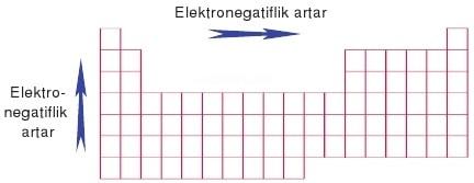 elektronegatiflik.jpg