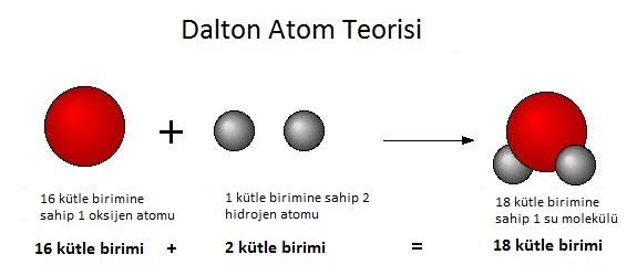 dalton atom modeli ile ilgili görsel sonucu