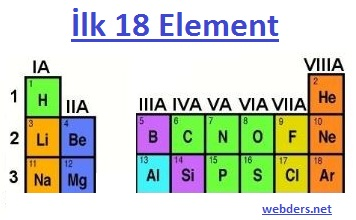 ilk 18 element periyodik tablo