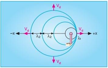 kaynağın hızı dalganın hızına eşitse doppler