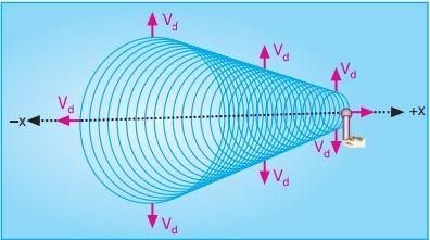 kaynağın hızı dalganın hızından büyükse doppler